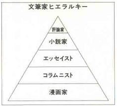文筆家ヒエラルキー.JPG