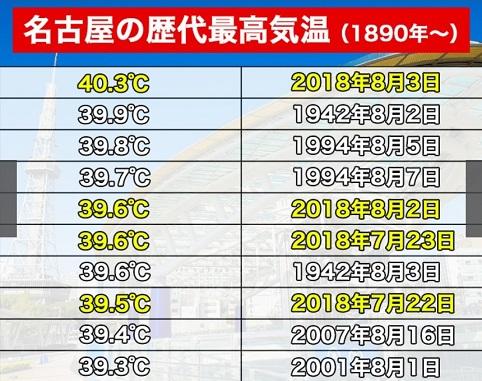 名古屋の歴代最高気温.jpg